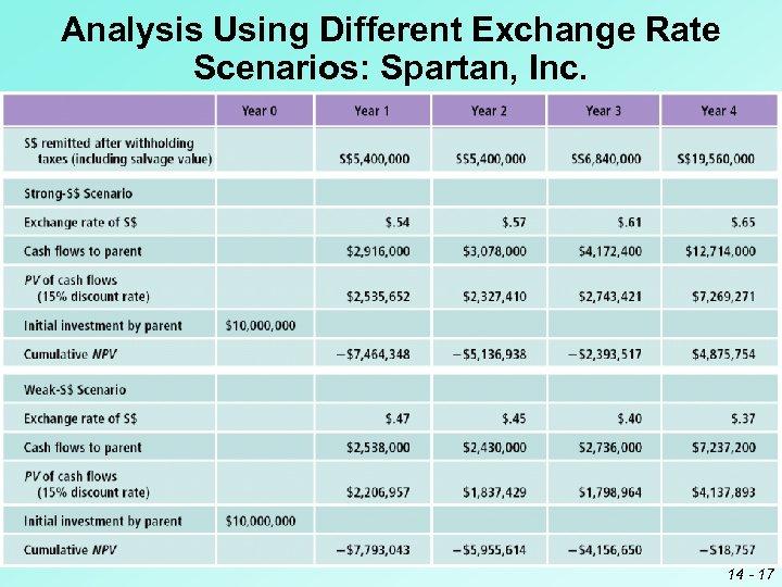 Analysis Using Different Exchange Rate Scenarios: Spartan, Inc. 14 - 17