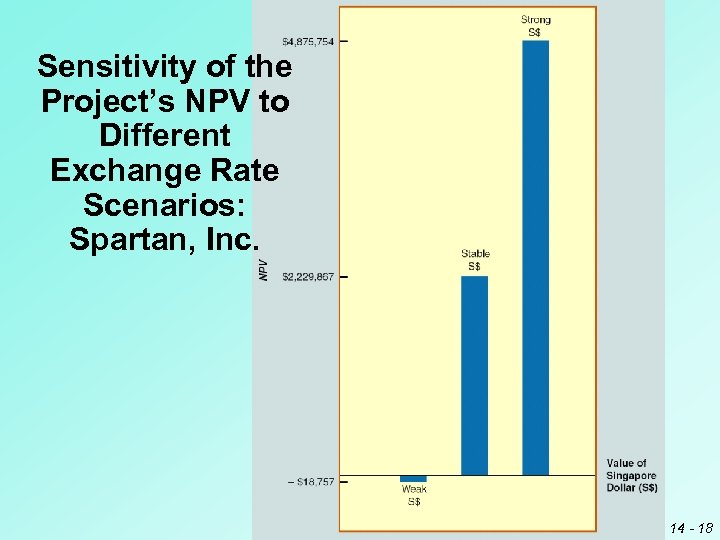 Sensitivity of the Project's NPV to Different Exchange Rate Scenarios: Spartan, Inc. 14 -