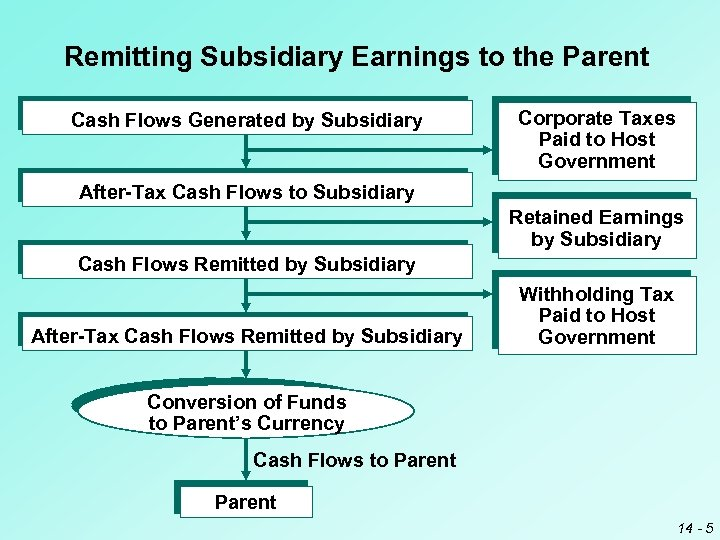 Remitting Subsidiary Earnings to the Parent Cash Flows Generated by Subsidiary Corporate Taxes Paid