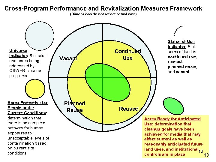 Cross-Program Performance and Revitalization Measures Framework (Dimensions do not reflect actual data) Universe Indicator: