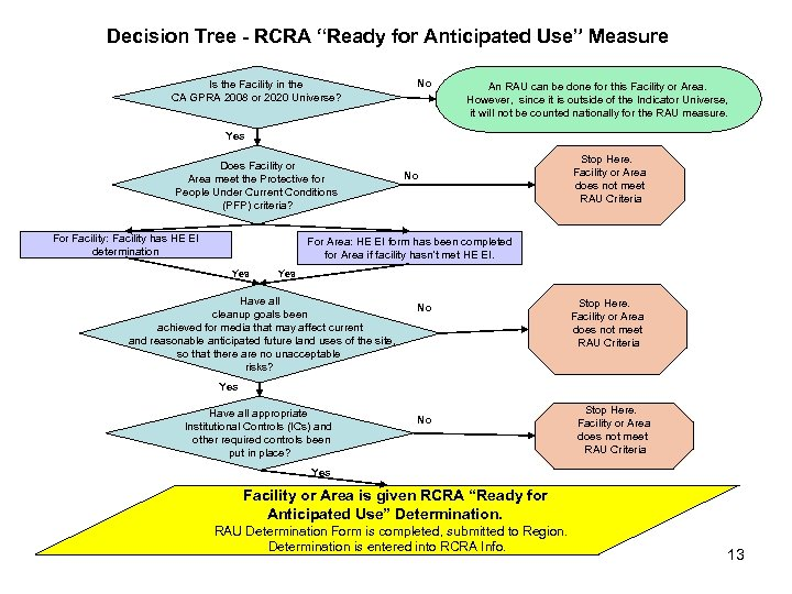 "Decision Tree - RCRA ""Ready for Anticipated Use"" Measure Is the Facility in the"