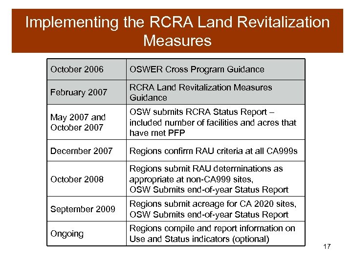 Implementing the RCRA Land Revitalization Measures October 2006 OSWER Cross Program Guidance February 2007