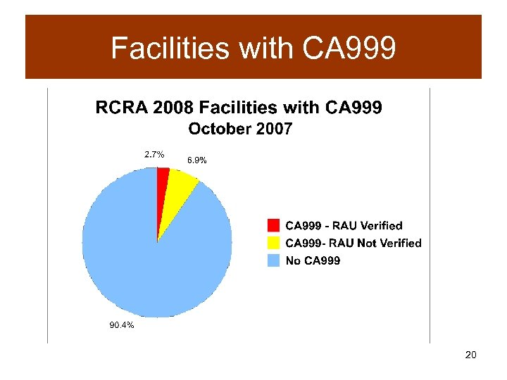 Facilities with CA 999 20