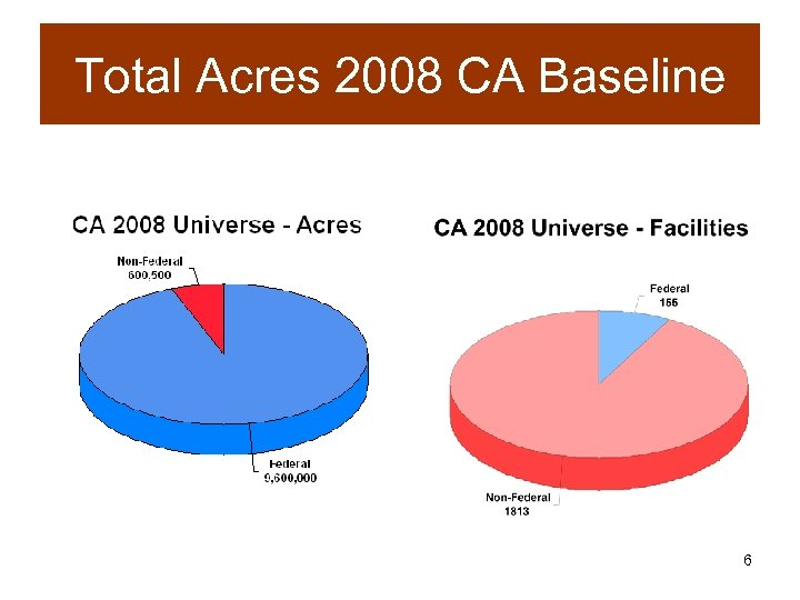 Total Acres 2008 CA Baseline 6