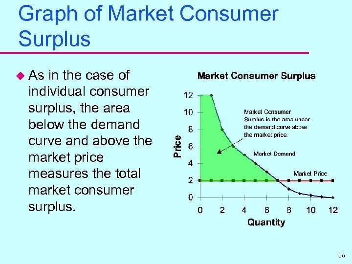 Graph of Market Consumer Surplus u As in the case of individual consumer surplus,