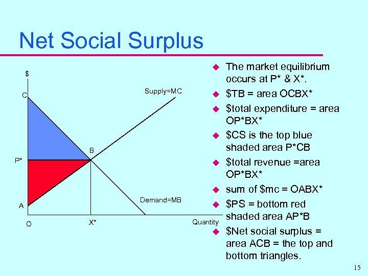 Net Social Surplus u $ Supply=MC C u u u B P* u u
