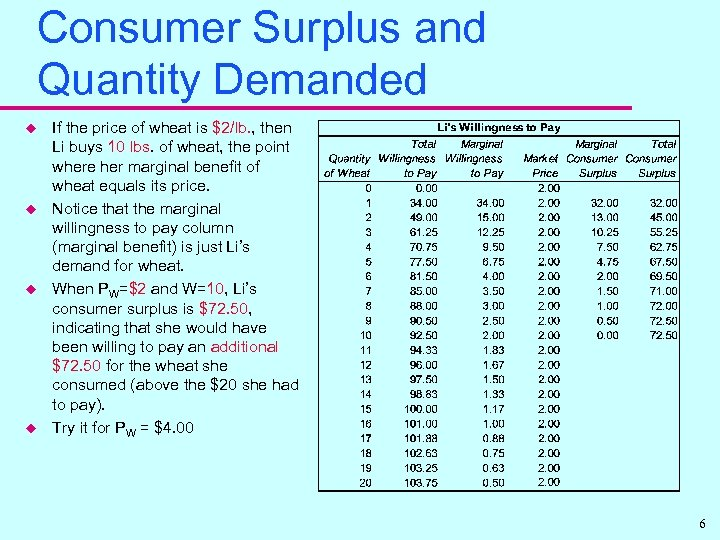Consumer Surplus and Quantity Demanded u u If the price of wheat is $2/lb.