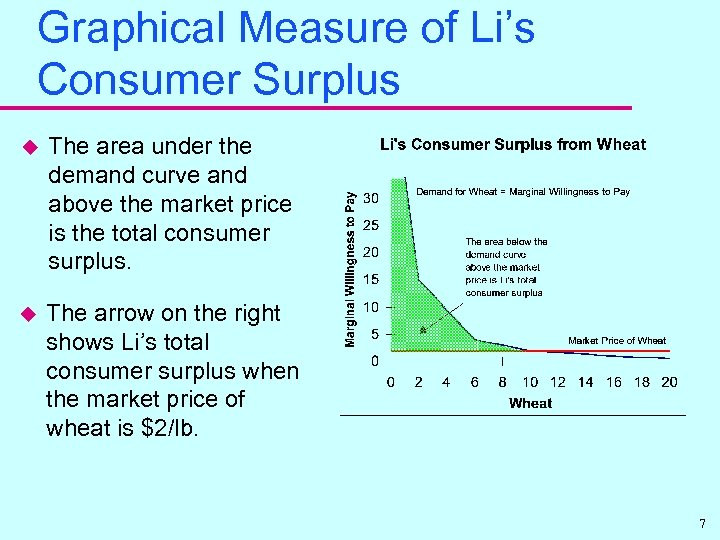 Graphical Measure of Li's Consumer Surplus u The area under the demand curve and