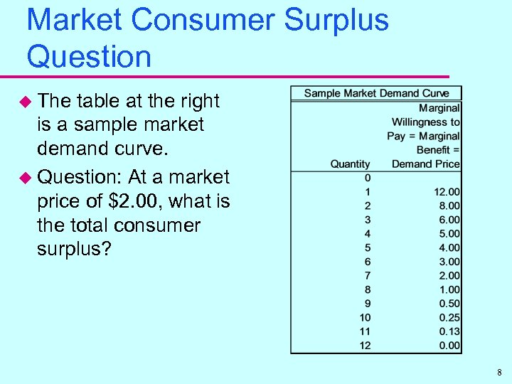 Market Consumer Surplus Question u The table at the right is a sample market