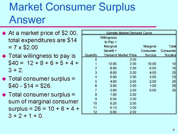 Market Consumer Surplus Answer u u At a market price of $2. 00, total