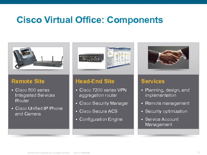 Cisco Virtual Office: Components Remote Site § § Cisco 800 series Integrated Services Router