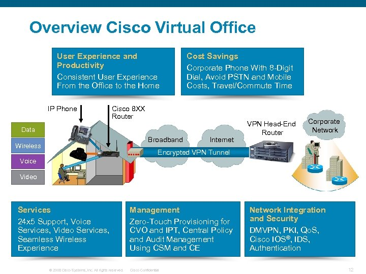 Overview Cisco Virtual Office User Experience and Productivity Consistent User Experience From the Office
