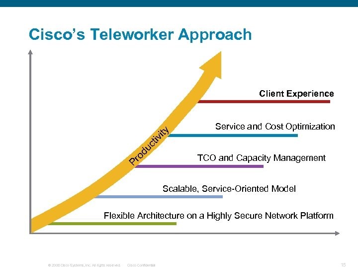 Cisco's Teleworker Approach Service and Cost Optimization Pr od u ct iv ity Client