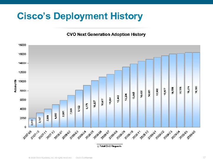 Cisco's Deployment History © 2008 Cisco Systems, Inc. All rights reserved. Cisco Confidential 17