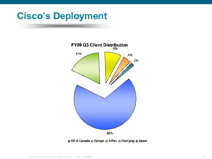 Cisco's Deployment © 2008 Cisco Systems, Inc. All rights reserved. Cisco Confidential 18