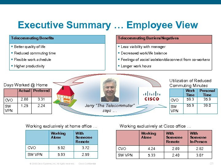 Executive Summary … Employee View Telecommuting Benefits Telecommuting Barriers/Negatives § Better quality of life