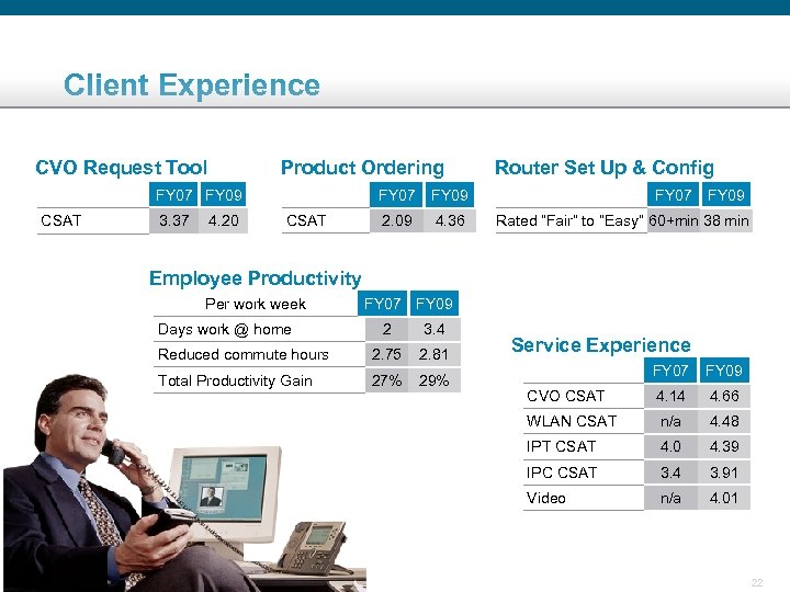 Client Experience CVO Request Tool Product Ordering FY 07 FY 09 CSAT 3. 37