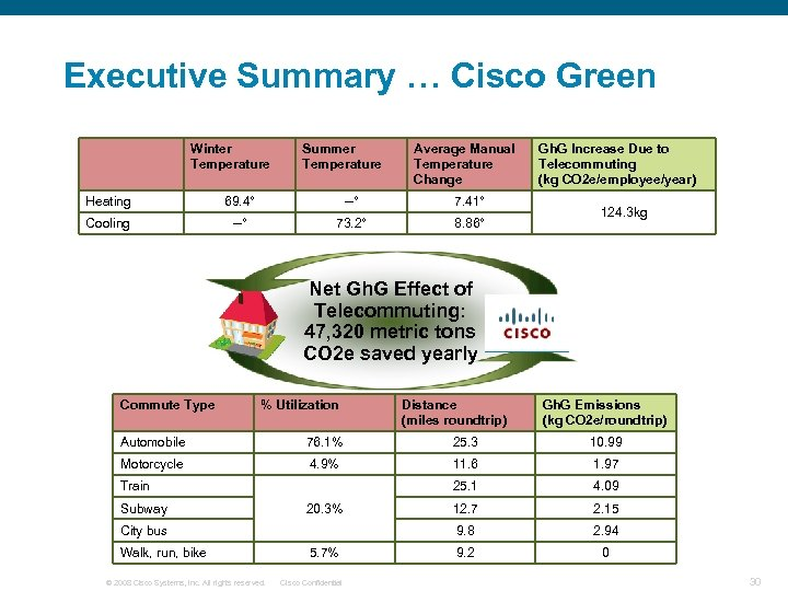 Executive Summary … Cisco Green Winter Temperature Summer Temperature Average Manual Temperature Change Heating