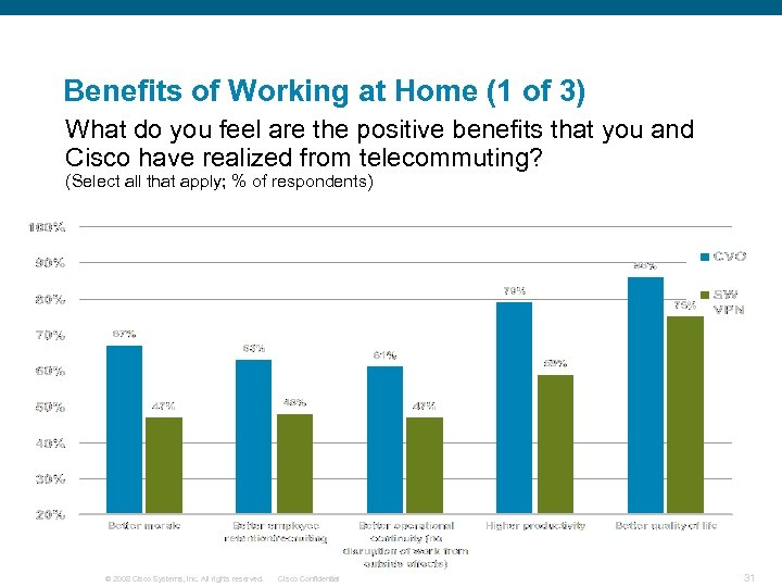 Benefits of Working at Home (1 of 3) What do you feel are the