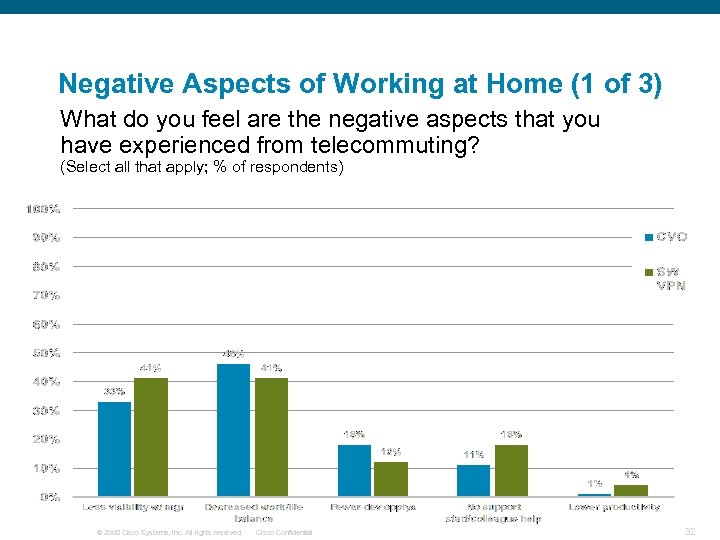 Negative Aspects of Working at Home (1 of 3) What do you feel are