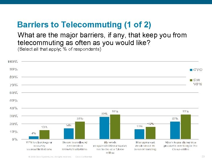 Barriers to Telecommuting (1 of 2) What are the major barriers, if any, that