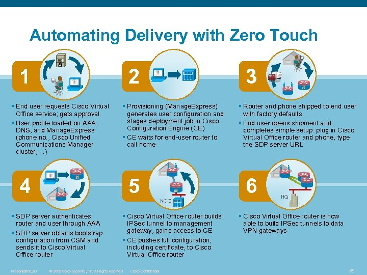 Automating Delivery with Zero Touch 1 2 § End user requests Cisco Virtual Office