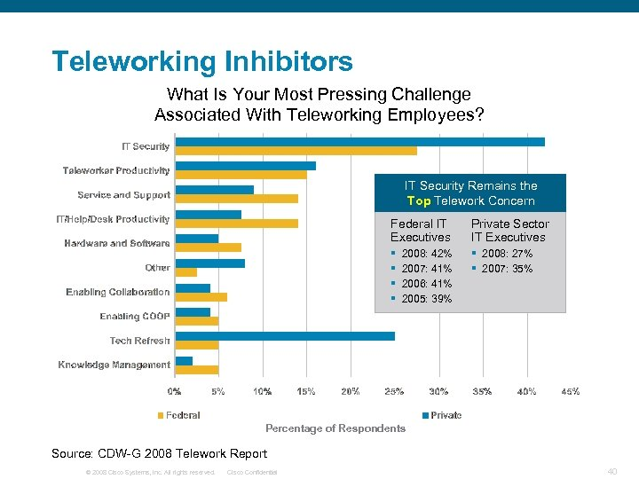 Teleworking Inhibitors What Is Your Most Pressing Challenge Associated With Teleworking Employees? IT Security