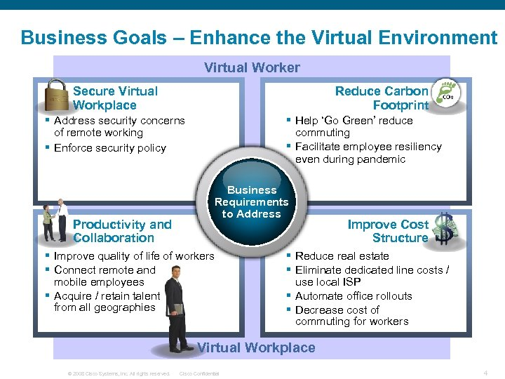 Business Goals – Enhance the Virtual Environment Virtual Worker Secure Virtual Workplace Reduce Carbon