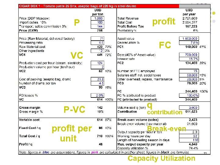 P profit FC VC P-VC profit per unit q contribution Break-even Capacity Utilization 11