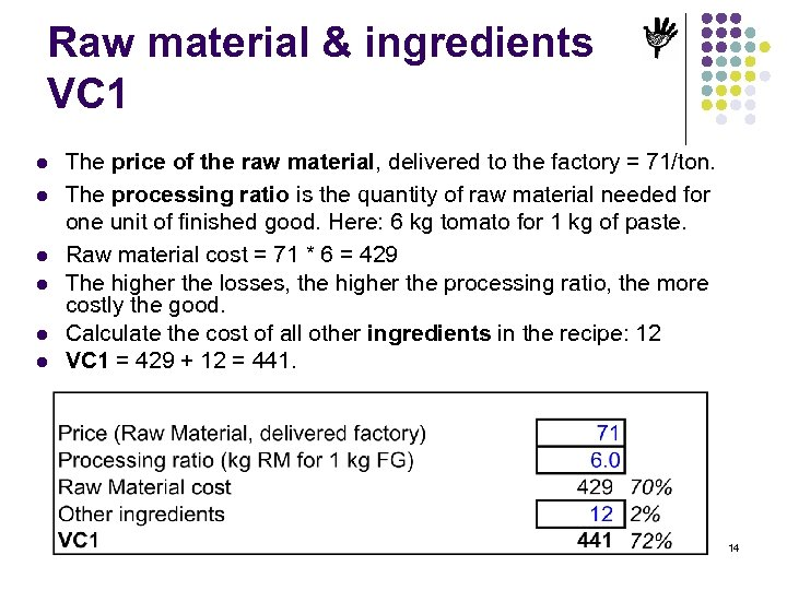 Raw material & ingredients VC 1 l l l The price of the raw