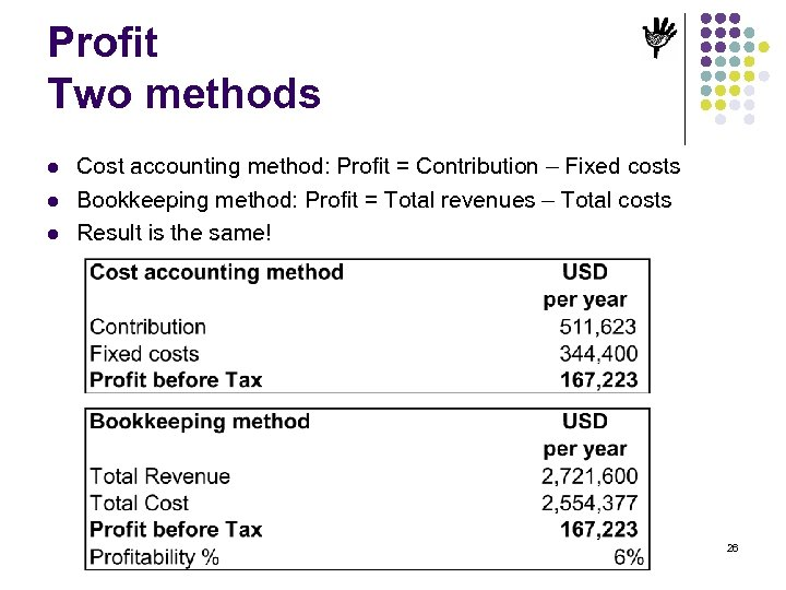 Profit Two methods l l l Cost accounting method: Profit = Contribution – Fixed
