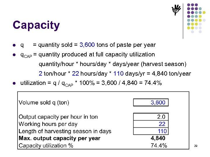Capacity l q = quantity sold = 3, 600 tons of paste per year