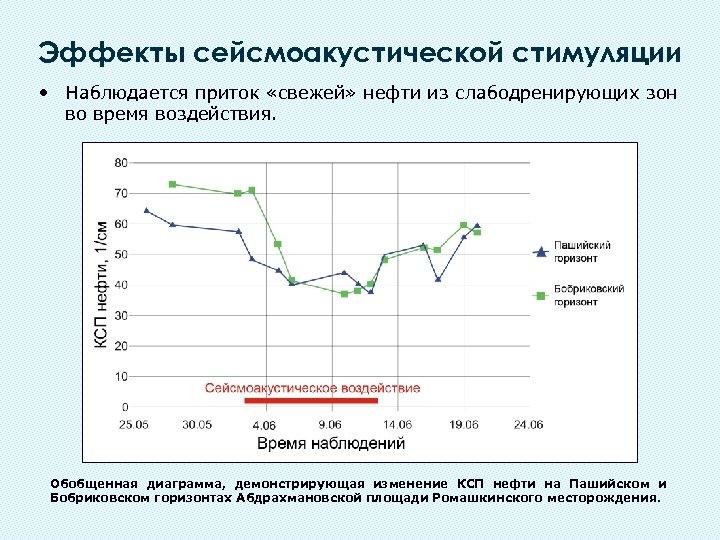 Эффекты сейсмоакустической стимуляции • Наблюдается приток «свежей» нефти из слабодренирующих зон во время воздействия.