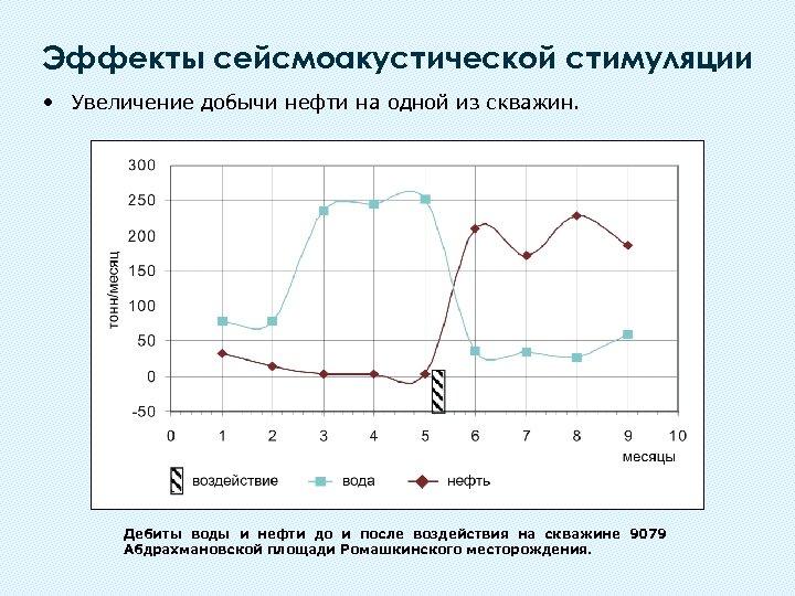 Эффекты сейсмоакустической стимуляции • Увеличение добычи нефти на одной из скважин. Дебиты воды и
