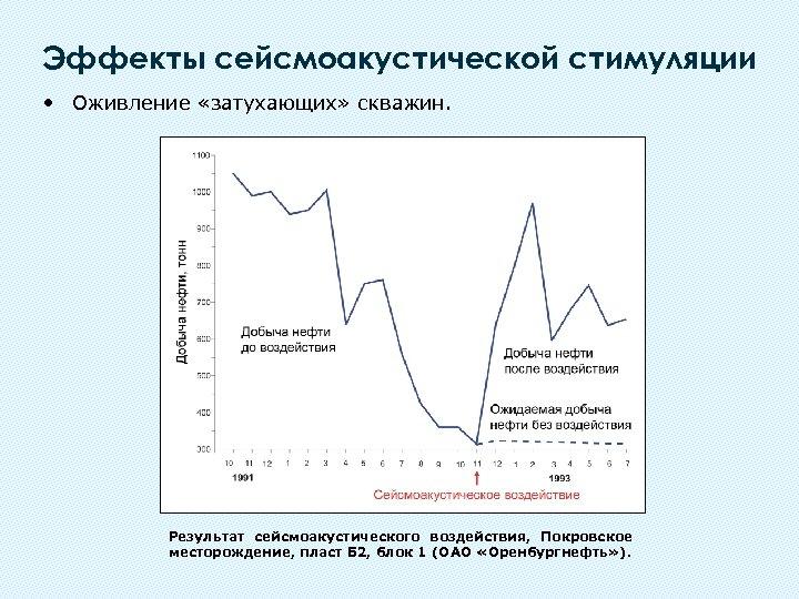Эффекты сейсмоакустической стимуляции • Оживление «затухающих» скважин. Результат сейсмоакустического воздействия, Покровское месторождение, пласт Б