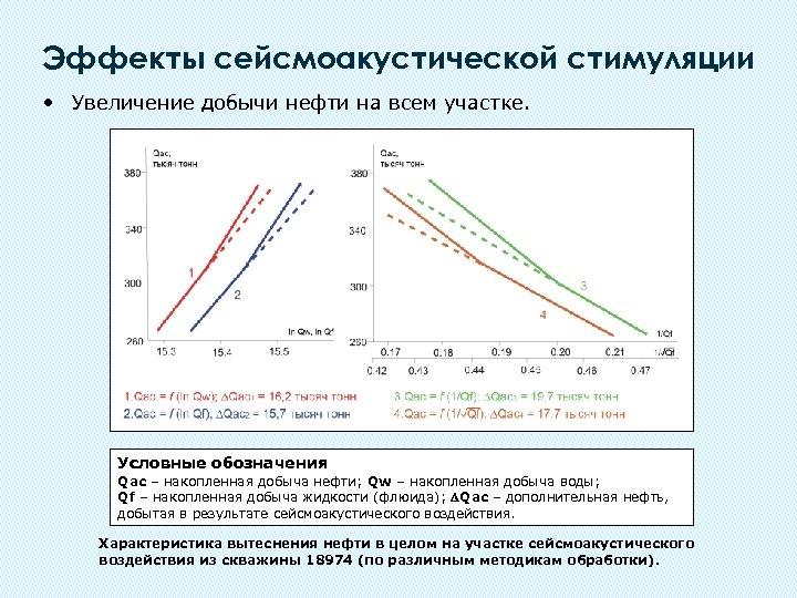 Эффекты сейсмоакустической стимуляции • Увеличение добычи нефти на всем участке. Условные обозначения Qac –