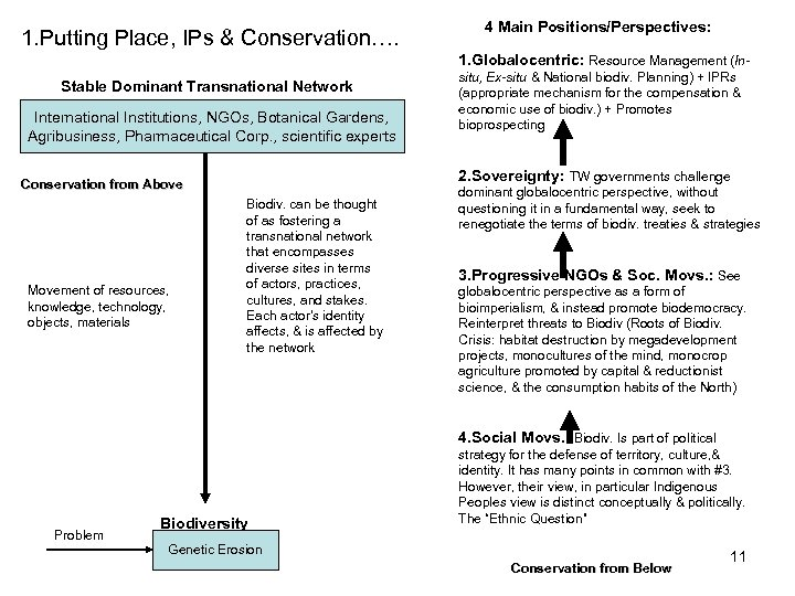1. Putting Place, IPs & Conservation…. 4 Main Positions/Perspectives: 1. Globalocentric: Resource Management (In-