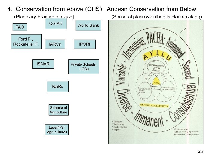 4. Conservation from Above (CHS) Andean Conservation from Below (Planetary Erasure of place) CGIAR