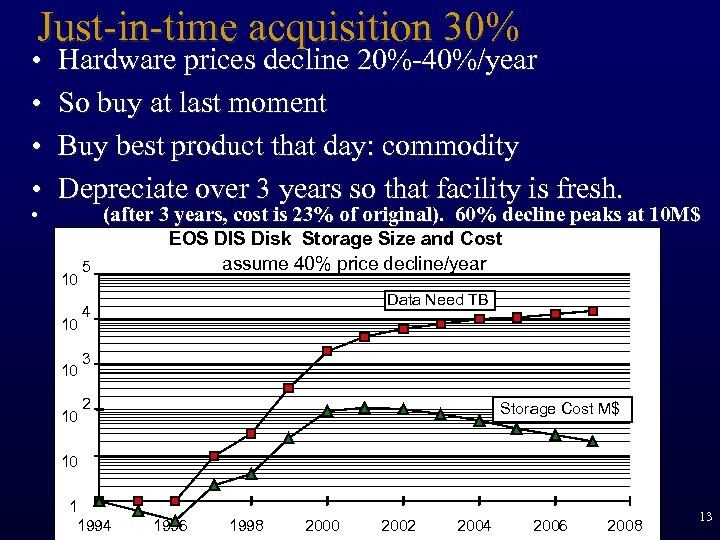 Just-in-time acquisition 30% • • • Hardware prices decline 20%-40%/year So buy at last