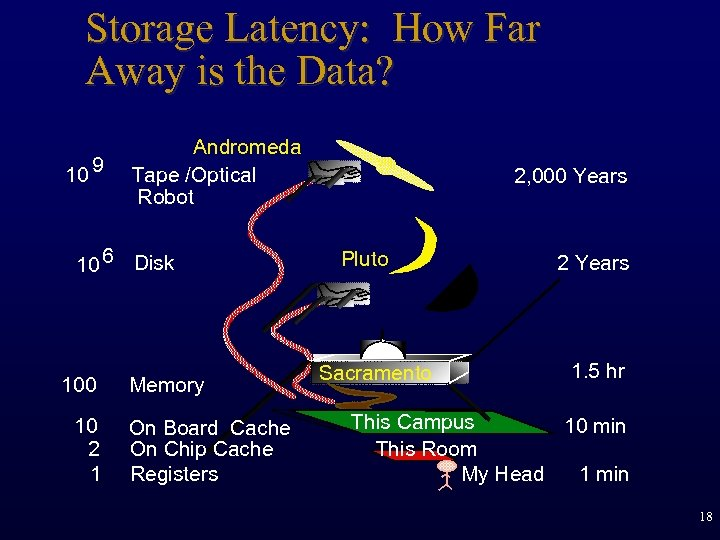 Storage Latency: How Far Away is the Data? 10 9 Andromeda Tape /Optical Robot