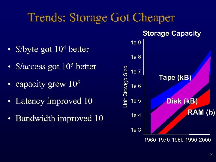 Trends: Storage Got Cheaper Storage Capacity 1 e 9 • $/byte got 104 better