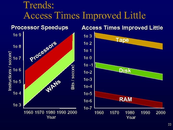 Trends: Access Times Improved Little Processor Speedups Access Times Improved Little 1 e 9