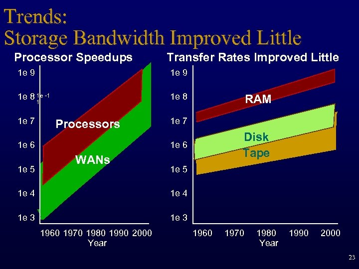 Trends: Storage Bandwidth Improved Little Processor Speedups 1 e 9 1 e 8 1