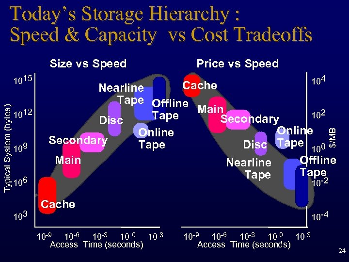 Today's Storage Hierarchy : Speed & Capacity vs Cost Tradeoffs Size vs Speed 1012