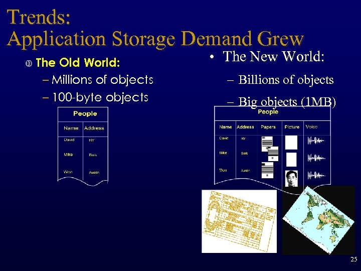 Trends: Application Storage Demand Grew The Old World: – Millions of objects – 100