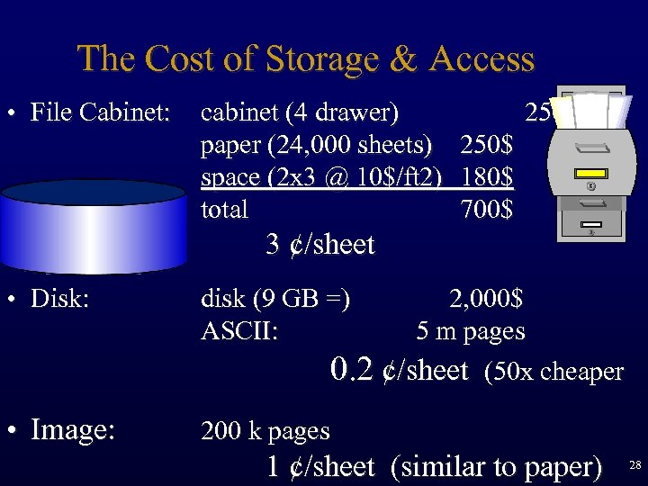 The Cost of Storage & Access • File Cabinet: cabinet (4 drawer) 250$ paper