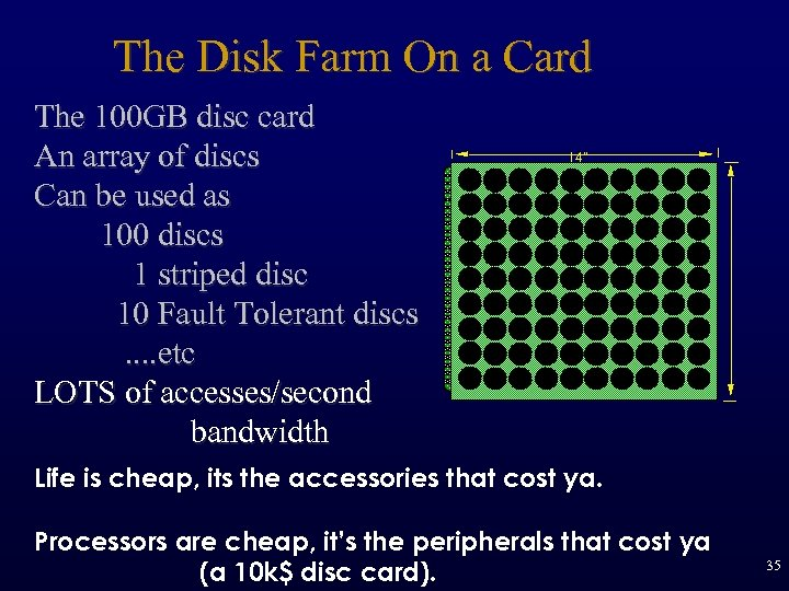 The Disk Farm On a Card The 100 GB disc card An array of