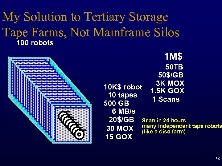 My Solution to Tertiary Storage Tape Farms, Not Mainframe Silos 100 robots 1 M$