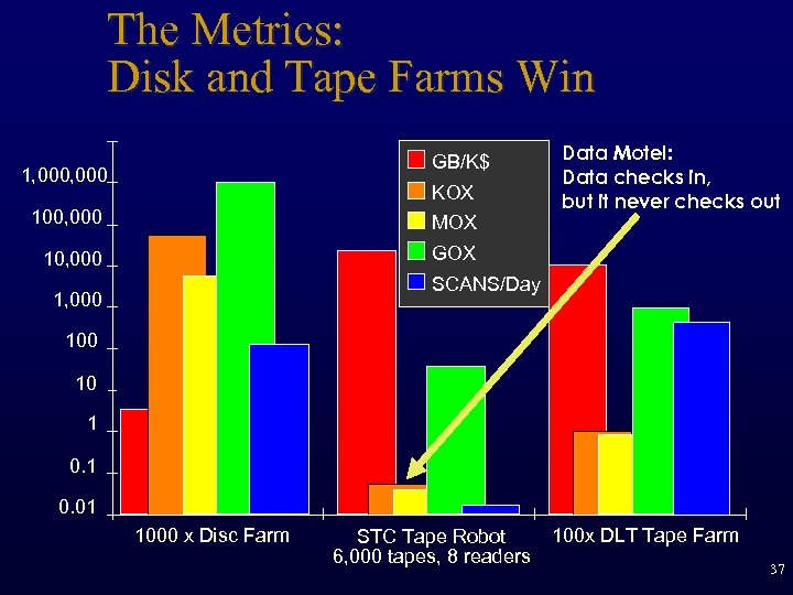 The Metrics: Disk and Tape Farms Win GB/K$ 1, 000 KOX 100, 000 MOX