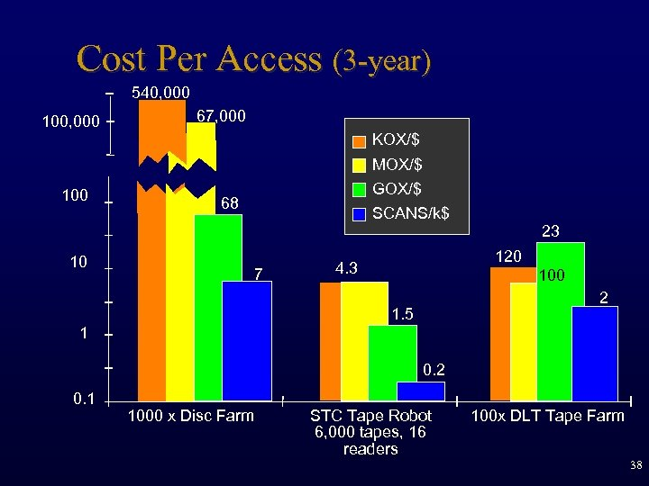Cost Per Access (3 -year) 540, 000 100, 000 500 K 67, 000 KOX/$
